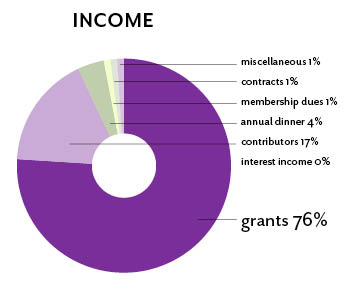 pie chart of income, 2012